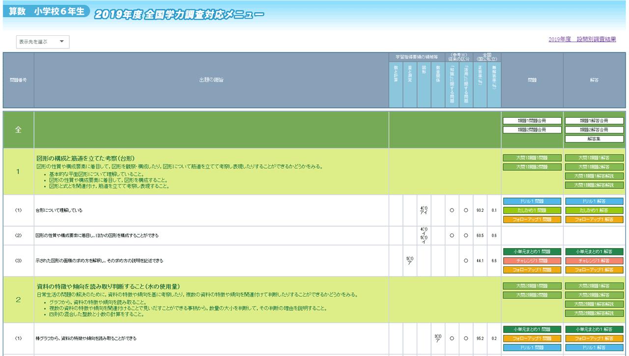 問題 東京 データベース 書籍